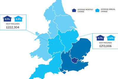 West Midlands property prices are up 3.3% year on year