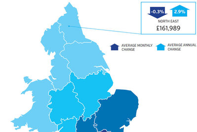 North East house prices rise 2.9% over the year to July