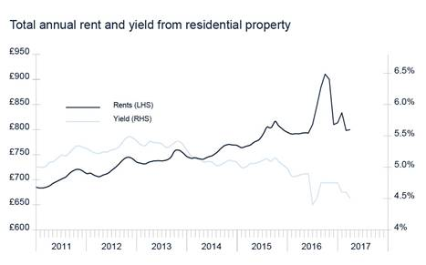 Annual Rent and Yield