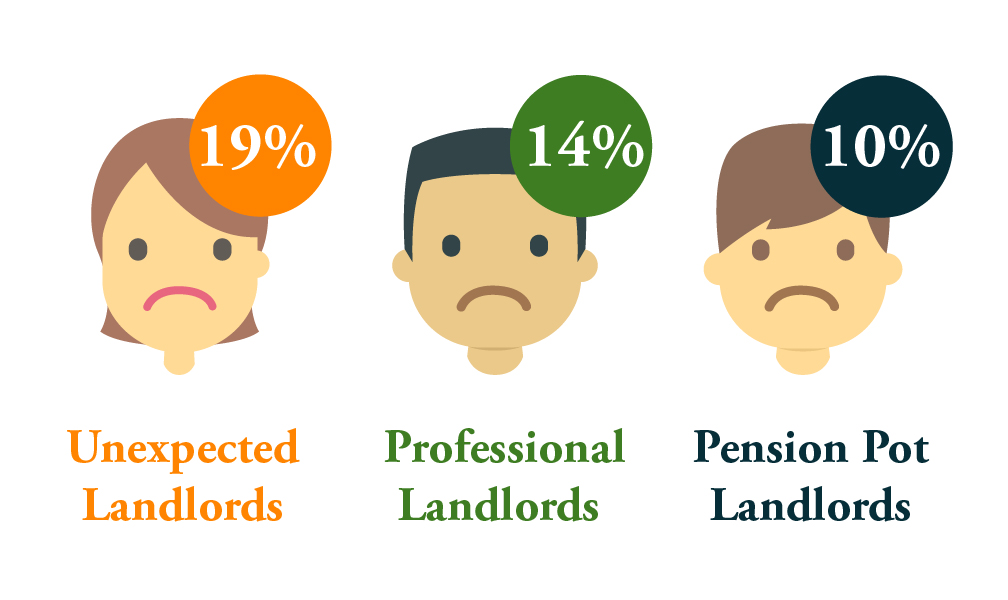 19% of unexpected landlords are unhappy about renting out their property.
