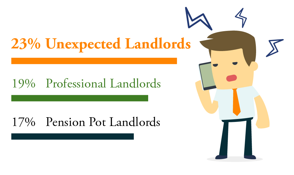 Unexpected landlords are more likely to experience stress