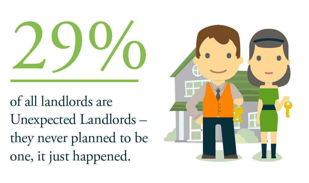 29% of all landlords are unexpected landlords