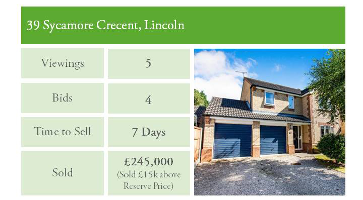 Lincoln property sold for £15K above asking price