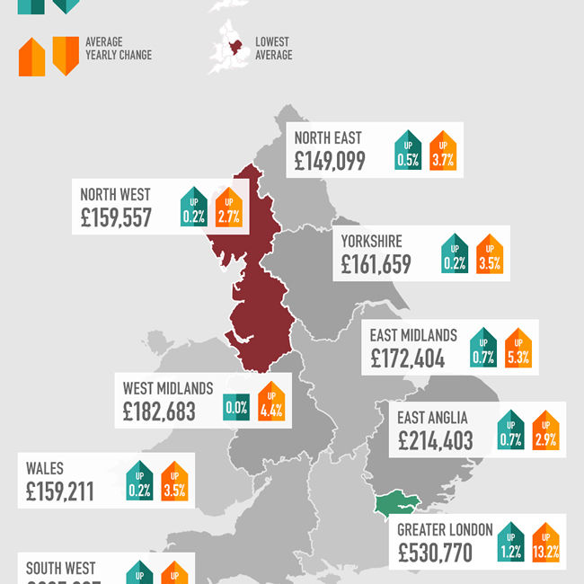 House Price Index Infographic 2014