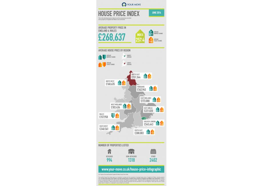 House Price Index Infographic - June 2014