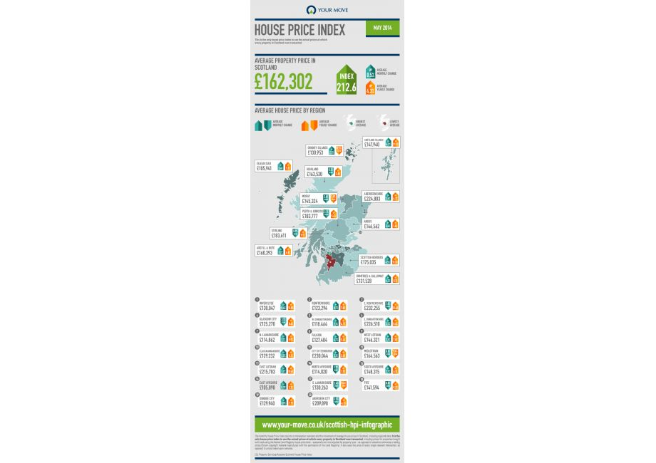 Scotland House Price Infographic - July 2014