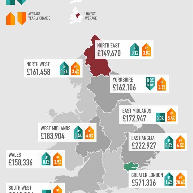 House Price Infographic - August 2014