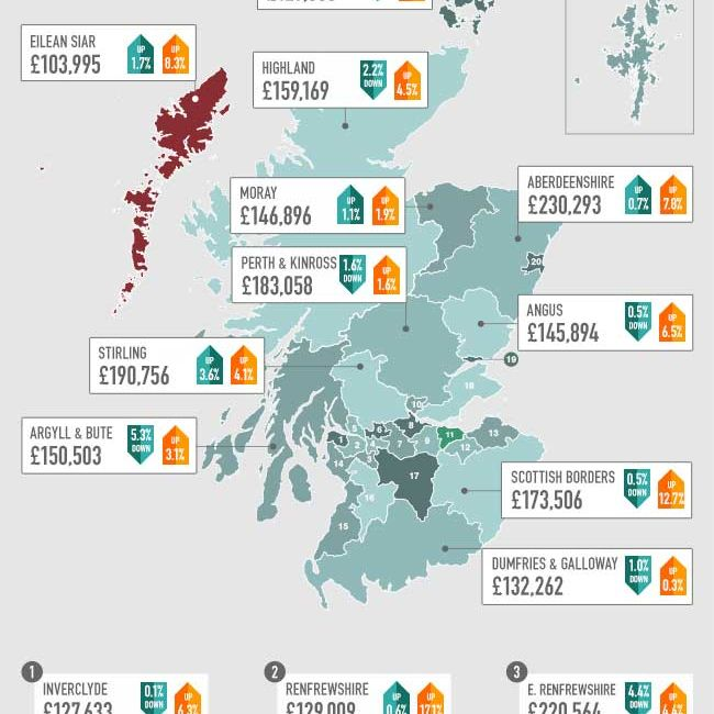 Scotland House Price Index Infographic - July 2014
