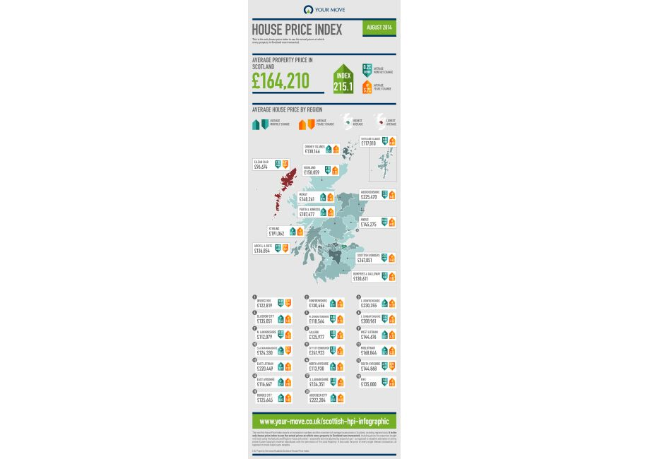 Scottish House Price Infographic - August 2014